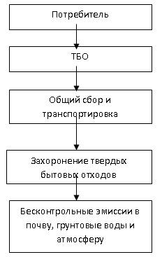 Схемы движения отходов